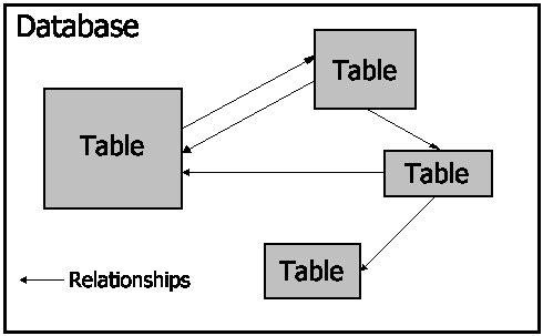 MS Access 2003 - Bài 1: Chương 1: Thuật ngữ Access