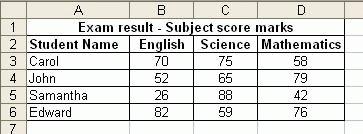 MS Excel - Bài 6: Bốn bước tạo biểu đồ Excel