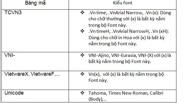 Những lỗi phổ biến khi không gõ được Tiếng Việt hoặc không gõ được @, %,...