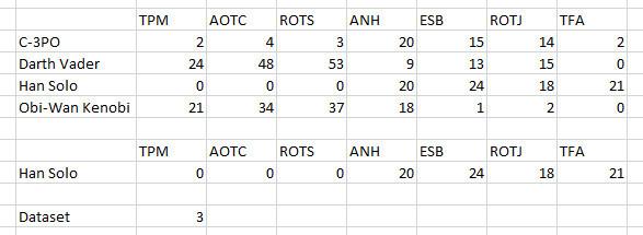 Hướng dẫn tạo biểu đồ tương tác trong Excel với hàm INDEX