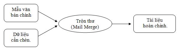Hướng Dẫn Trộn Thư Mail Merge Trong Word 2013 2010 2007 2003 51